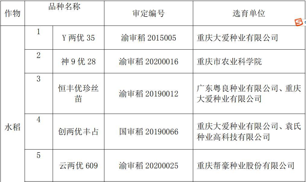 2020年度安全利用水稻和玉米品种评定结果公示