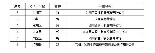 四川省农业农村厅关于发布四川省畜禽核心育种场名单(第三批)的公告