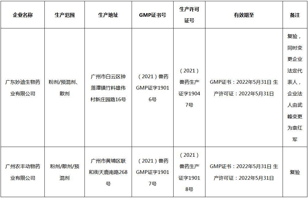 关于给广东妙迪生物药业有限公司等2家公司核发《兽药GMP证书》和《兽药生产许可证》的公告